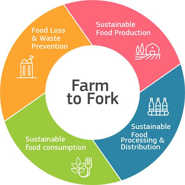 EU Farm to Fork